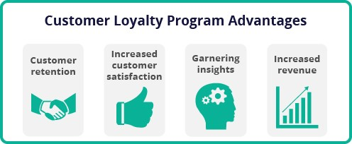 an Online Loyalty Program