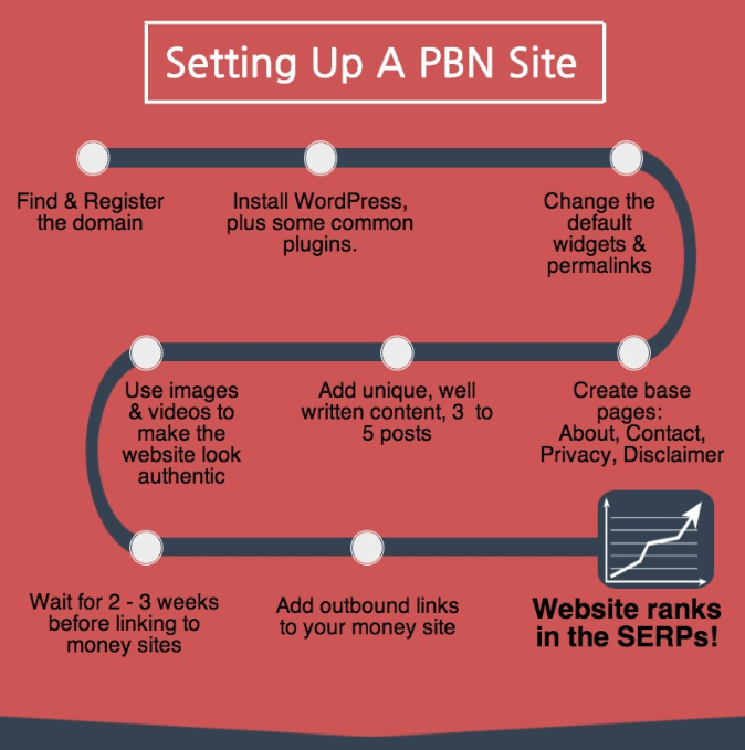 Dominate Search with PBN Networks